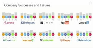 Chart of company successes and failures