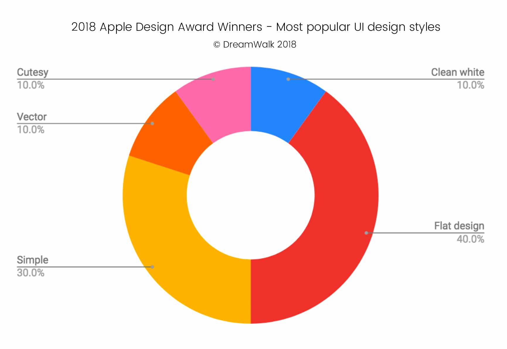 2018 Apple Design Award Winners - Most popular UI design styles