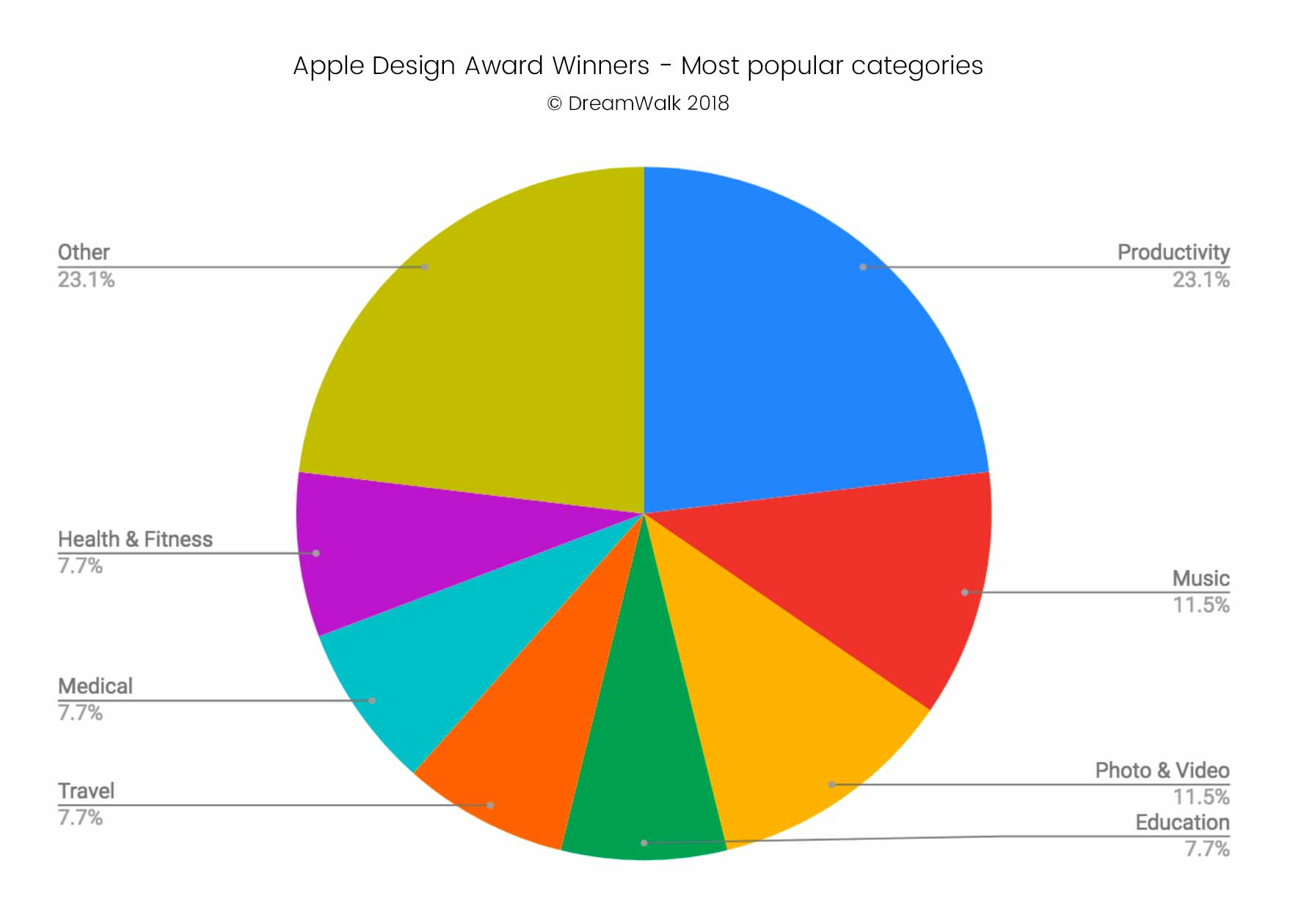 Apple Design Awards - Most popular categories