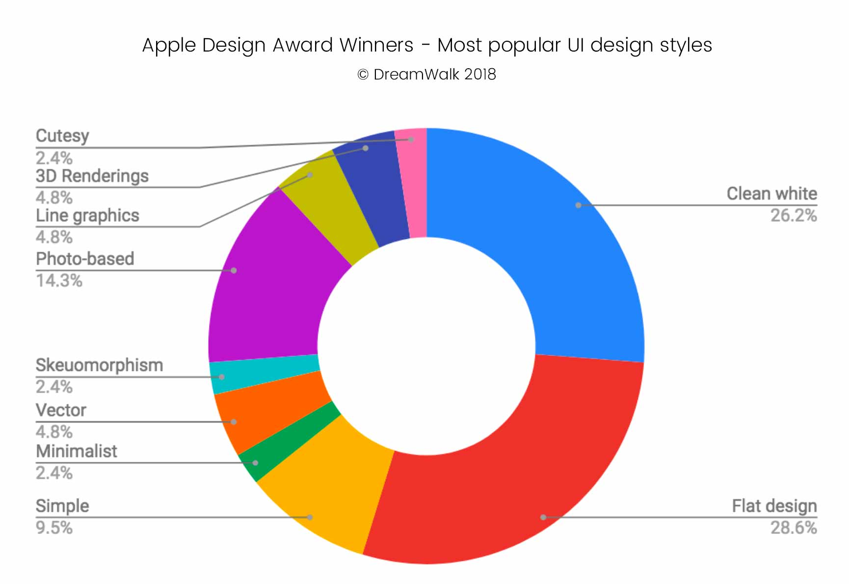 Apple Design Awards Most popular UI design styles