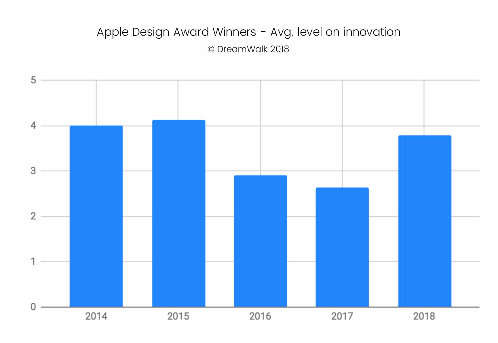 2018 Apple Design Award Winners - Avg. level of innovation