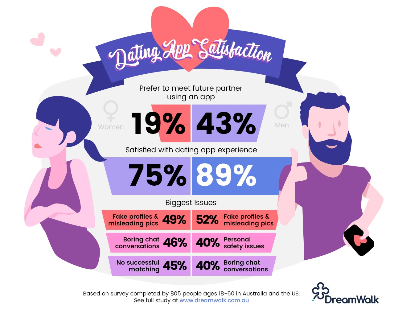Dating App Satisfaction - DreamWalk app developers in Australia