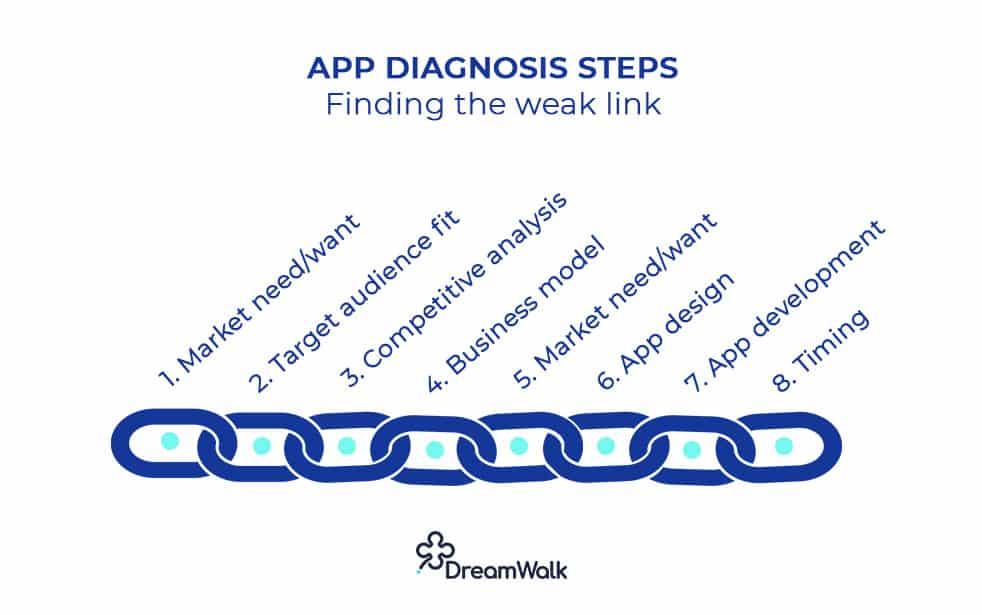 App-Diagnisis-Steps