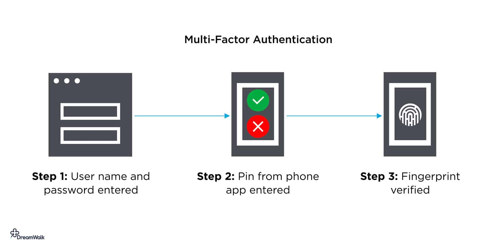 multi-factor-authentication-app-login-design